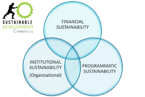 sustainable_development_community_sustainability_planning_aspects