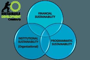 sustainable_development_community_sustainability_planning_aspects